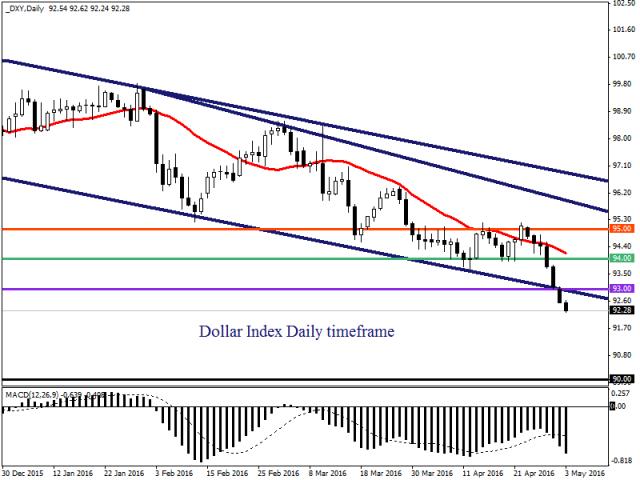 Инвесторы, ставящие на падение доллара США, доминируют на рынке
