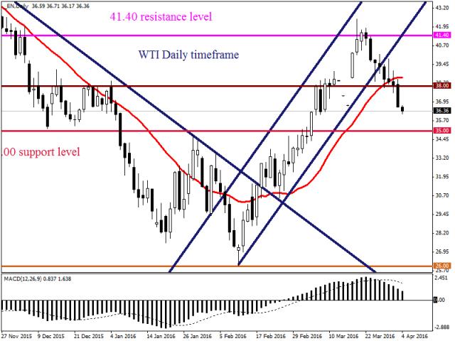 Цены на нефть WTI упали