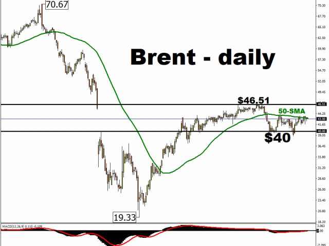 https://www.forextime.com/images/maa/brentdaily_23.png