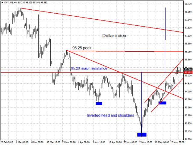 Buka akaun forex volatility