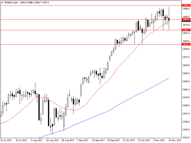 [Image: sp500mdaily_16.png?itok=21eArz3P]