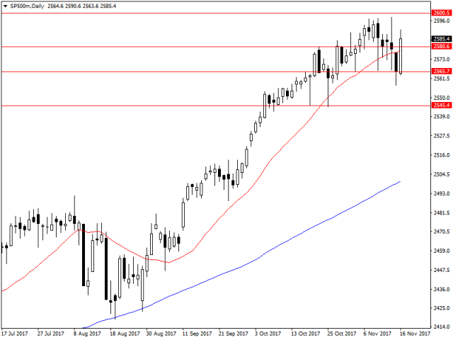 [Image: sp500mdaily_17.png?itok=qiFMp9o6]