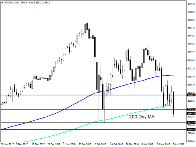 sp500mdaily_50.png?itok=t7HpLZg0