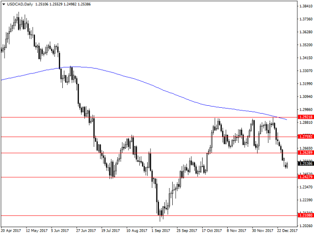 usdcaddaily_46.png?itok=zWNc9wBs
