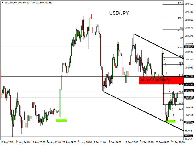 Forex technical outlook