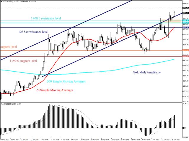 Доллар США испытывает давление перед выходом производственного индекса ISM