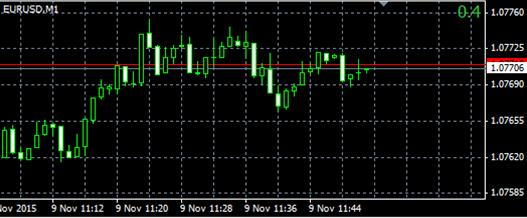 Indicatore degli spread