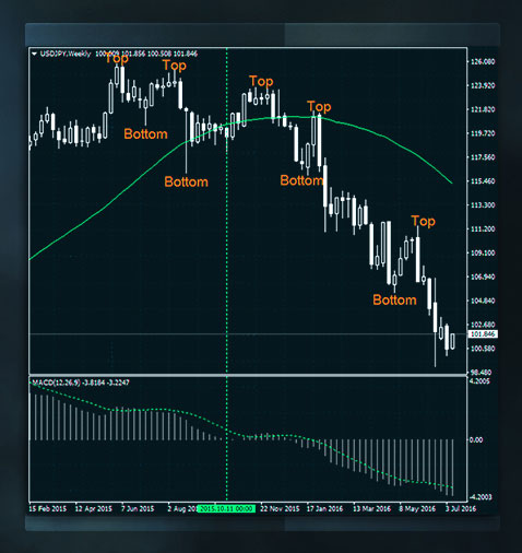 macd-thi-truong-forex