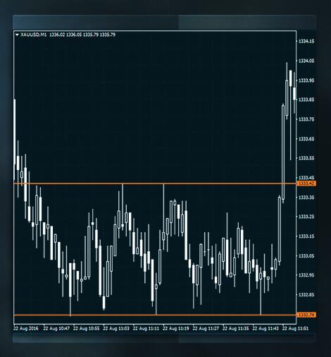 Pergerakan harga aneh, Mungkinkah spekulator sedang beraksi? - Tanya Jawab Forex