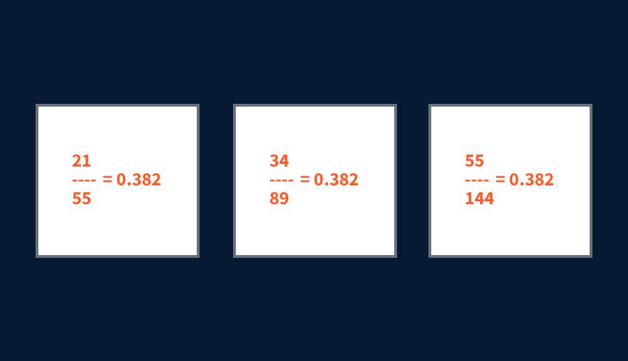 Chuỗi Fibonacci 0,382