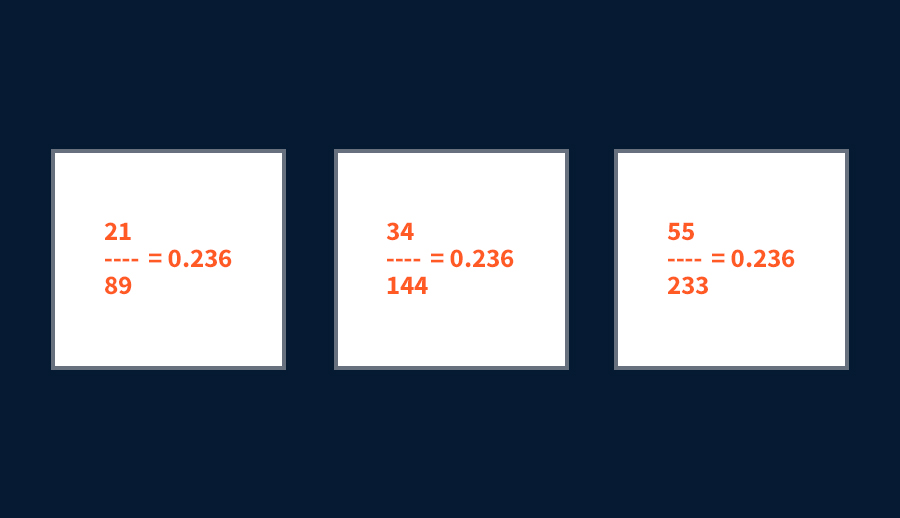 Chuỗi Fibonacci 0,236