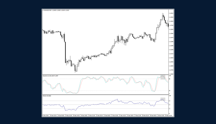 Combination of Stochastics with RSI