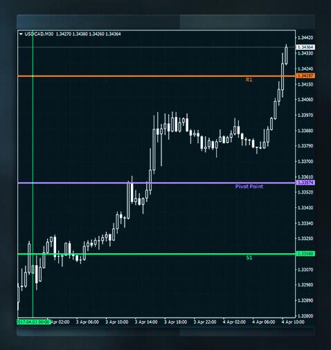 Aplikasi Pivot Point Dalam Trading Forex