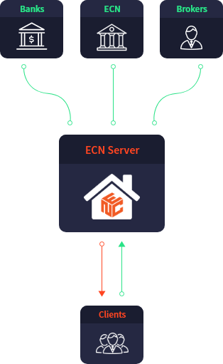 ecn trading how does ecn work mob