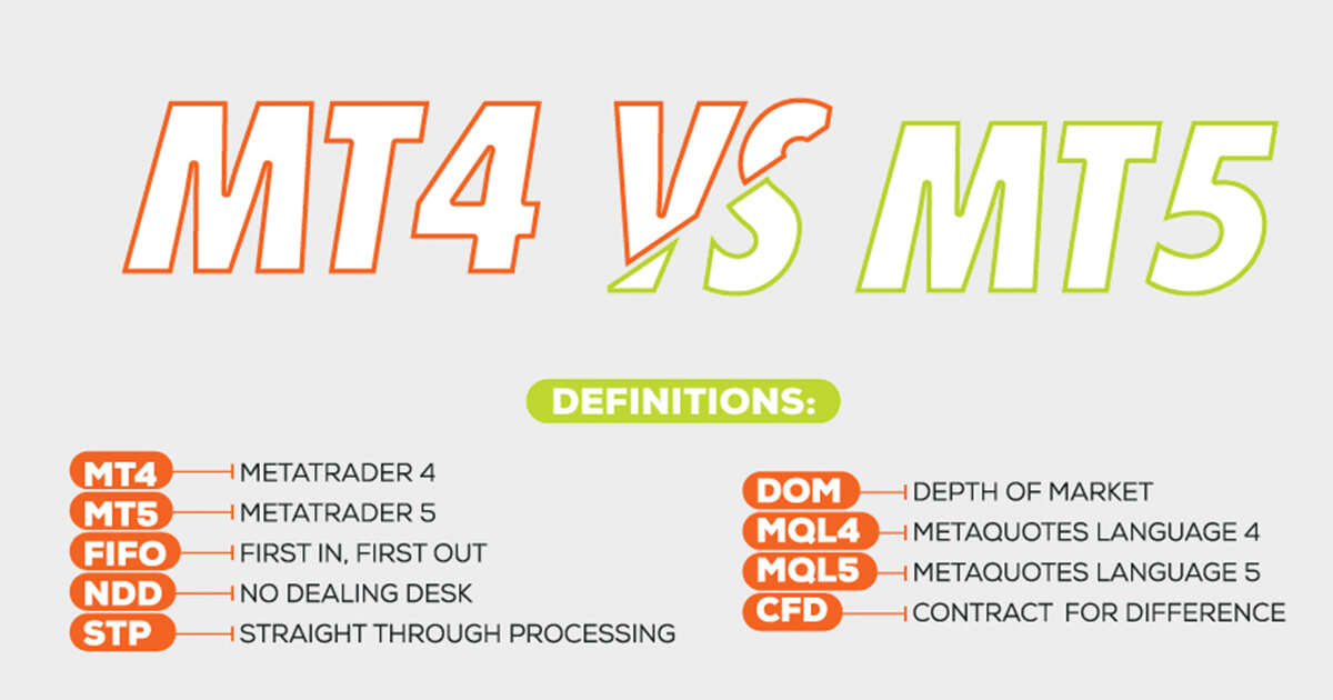 MT4 vs MT5 - Explained | FXTM Global