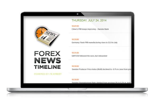 Časová osa zpráv trhu forex