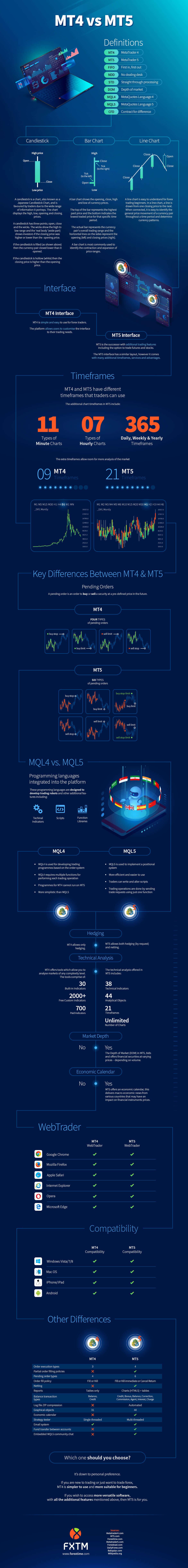 MT4 vs MT5 - Explained | FXTM Global