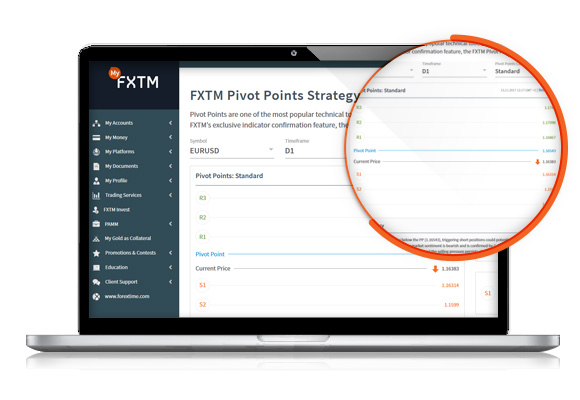 Strategie Pivot Points od FXTM