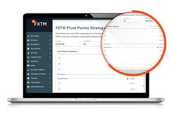 FXTM Pivot Point Strategy